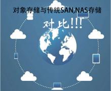 相比于传统的SAN存储,NAS存储,对象存储有什么优势?