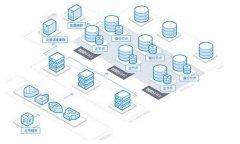 系统上线前,数据库方面需要如何整改和优化?【数据库工程师的经验和心得分